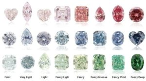 What are Other Diamond Colors and How They are Made